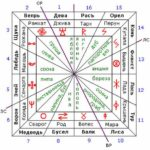 Славянский зодиак — Сварожий Круг