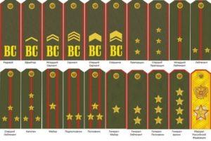 воинские звания
